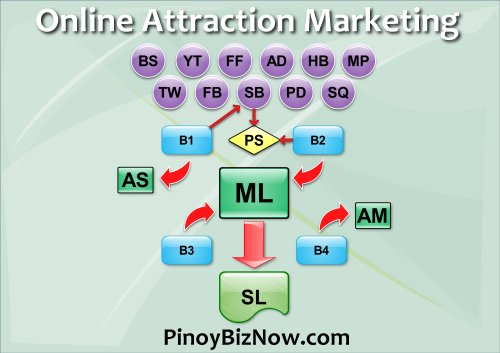 Attraction Marketing Online